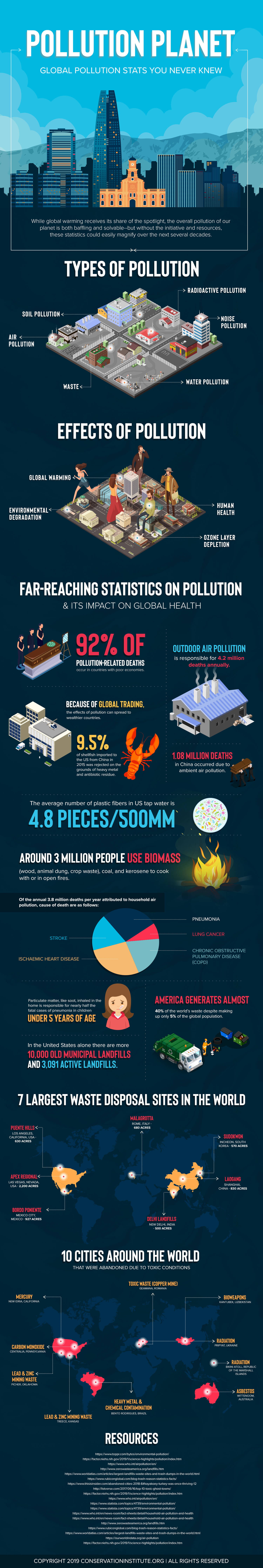Pollution-Stats-You-Never-Knew